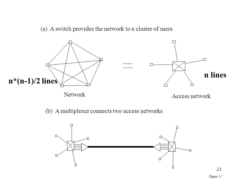 23 Network (a) A switch provides the network to a cluster of users (b) A multiplexer connects two access networks Access network Figure 1.7 n*(n-1)/2 lines n lines