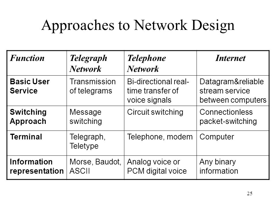 25 Approaches to Network Design FunctionTelegraph Network Telephone Network Internet Basic User Service Transmission of telegrams Bi-directional real- time transfer of voice signals Datagram&reliable stream service between computers Switching Approach Message switching Circuit switchingConnectionless packet-switching TerminalTelegraph, Teletype Telephone, modemComputer Information representation Morse, Baudot, ASCII Analog voice or PCM digital voice Any binary information