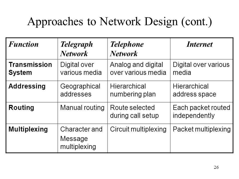 26 Approaches to Network Design (cont.) FunctionTelegraph Network Telephone Network Internet Transmission System Digital over various media Analog and digital over various media Digital over various media AddressingGeographical addresses Hierarchical numbering plan Hierarchical address space RoutingManual routingRoute selected during call setup Each packet routed independently MultiplexingCharacter and Message multiplexing Circuit multiplexingPacket multiplexing