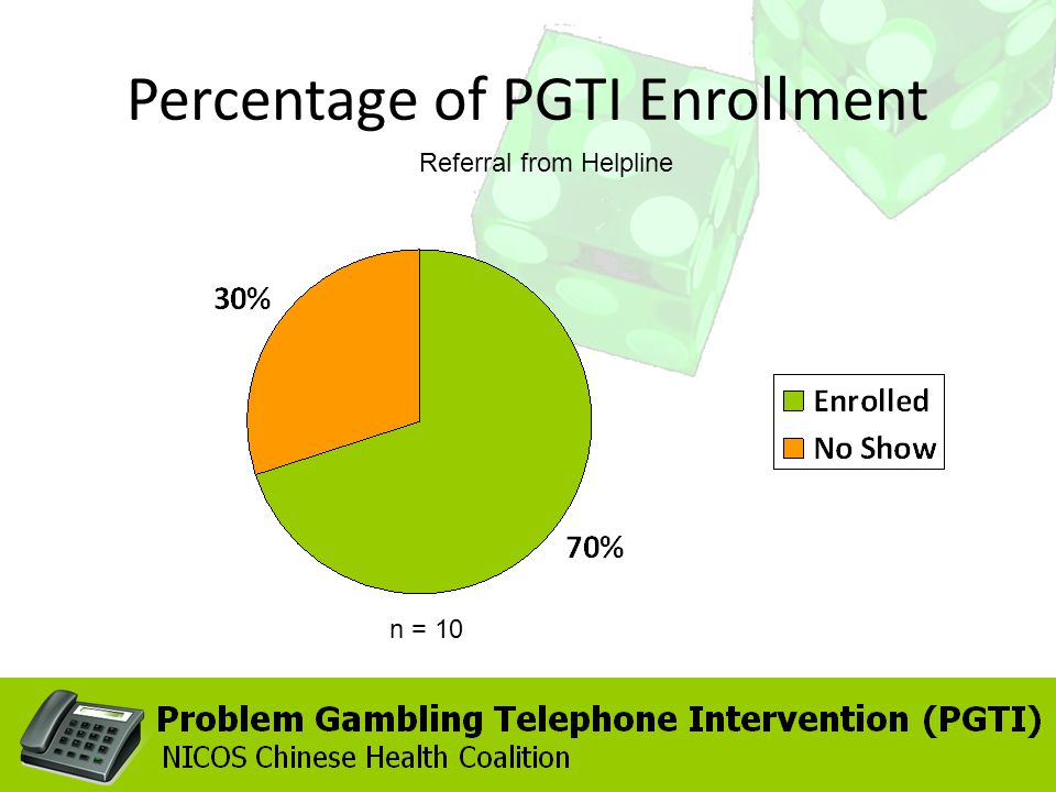 Percentage of PGTI Enrollment Referral from Helpline n = 10