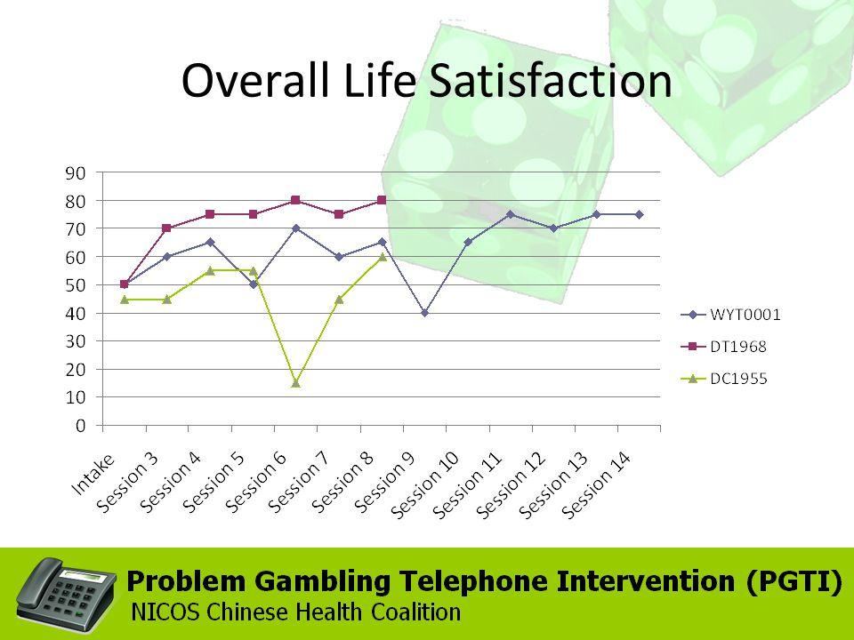 Overall Life Satisfaction