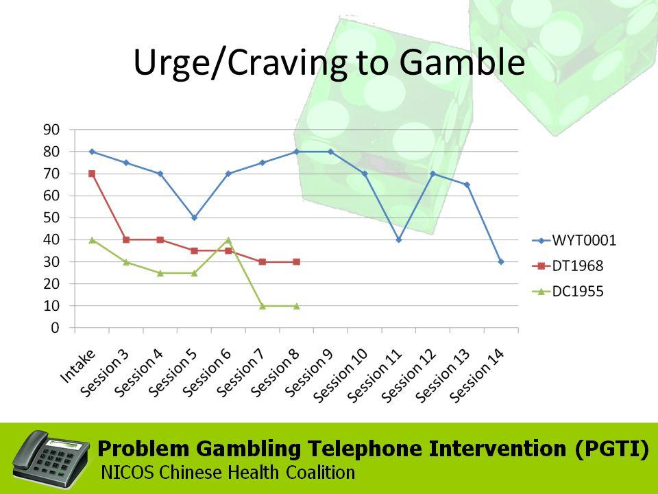 Urge/Craving to Gamble