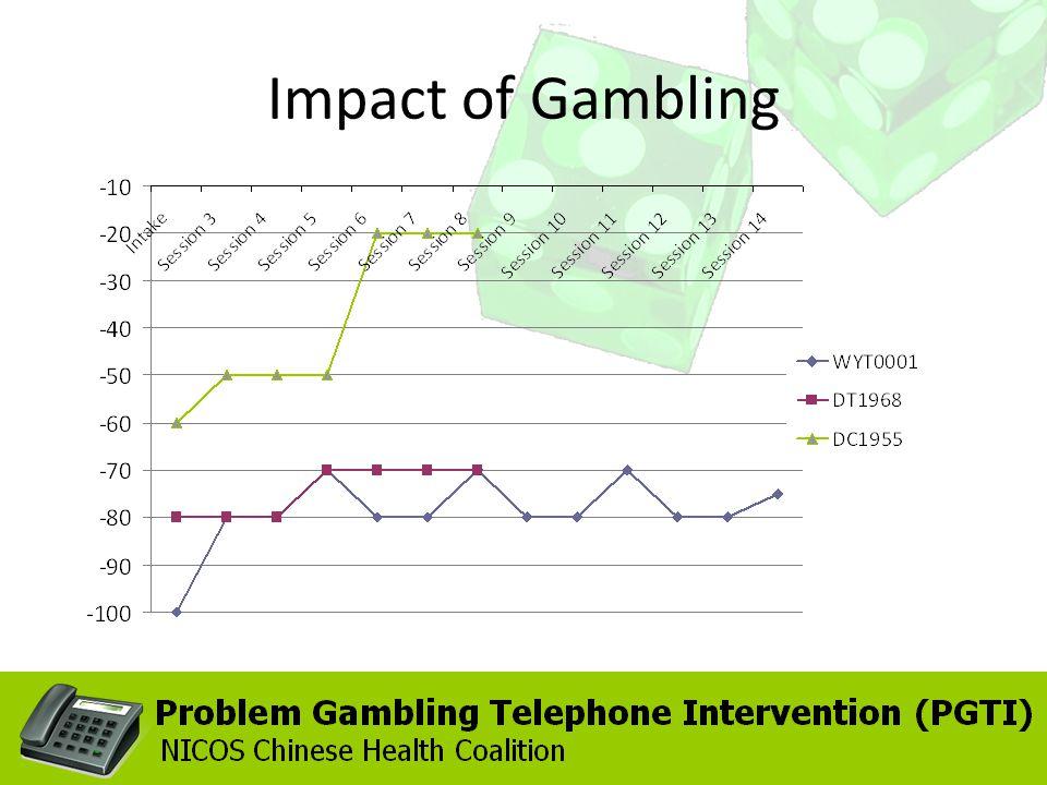 Impact of Gambling