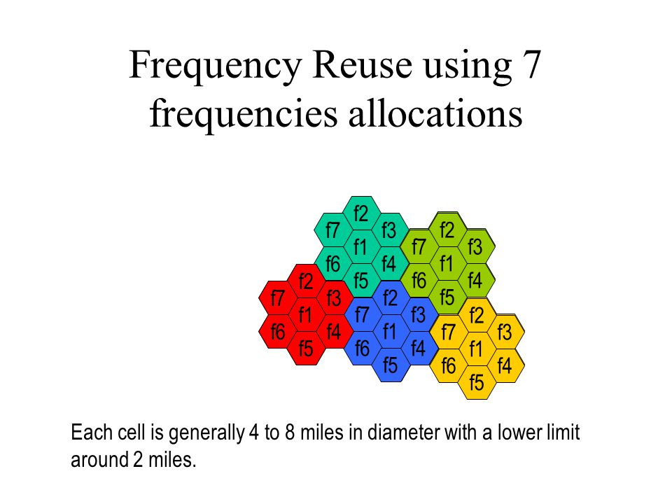 Frequency Reuse using 7 frequencies allocations f4 f3 f2 f1 f6 f7 f5 f4 f3 f2 f1 f6 f7 f5 f4 f3 f2 f1 f6 f7 f5 f4 f3 f2 f1 f6 f7 f5 f4 f3 f2 f1 f6 f7 f5 Each cell is generally 4 to 8 miles in diameter with a lower limit around 2 miles.
