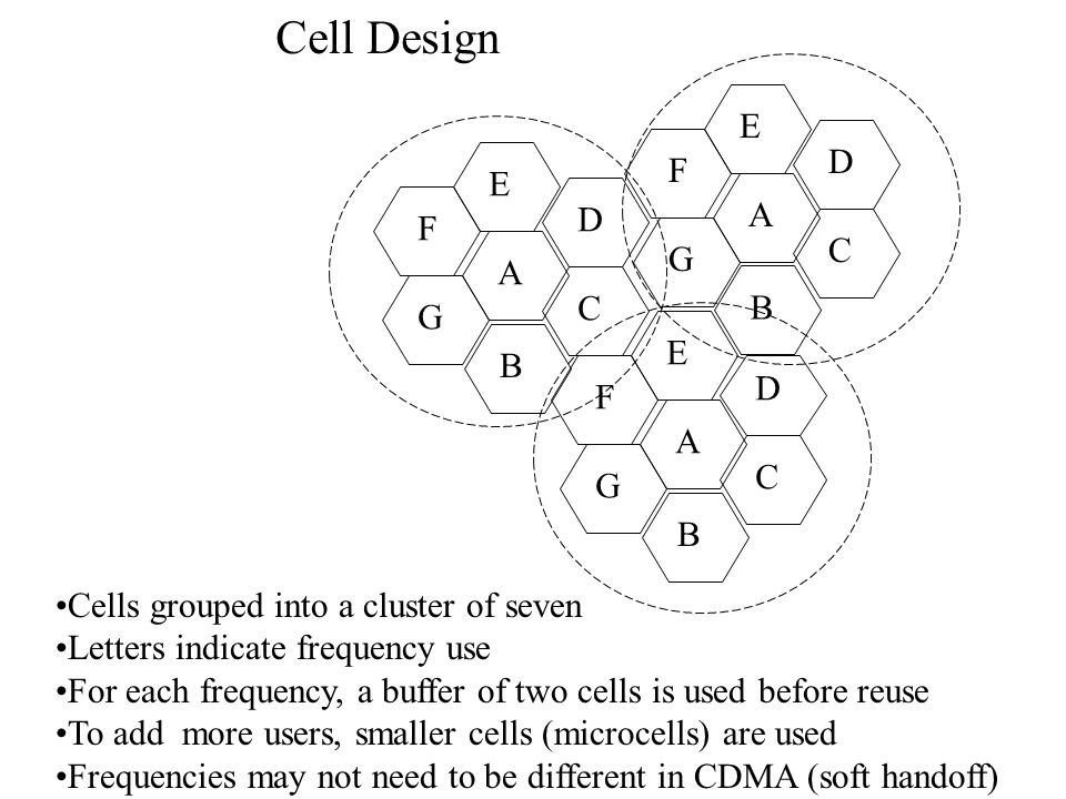 E A D F G C B E A D F G C B E A D F G C B Cell Design Cells grouped into a cluster of seven Letters indicate frequency use For each frequency, a buffer of two cells is used before reuse To add more users, smaller cells (microcells) are used Frequencies may not need to be different in CDMA (soft handoff)