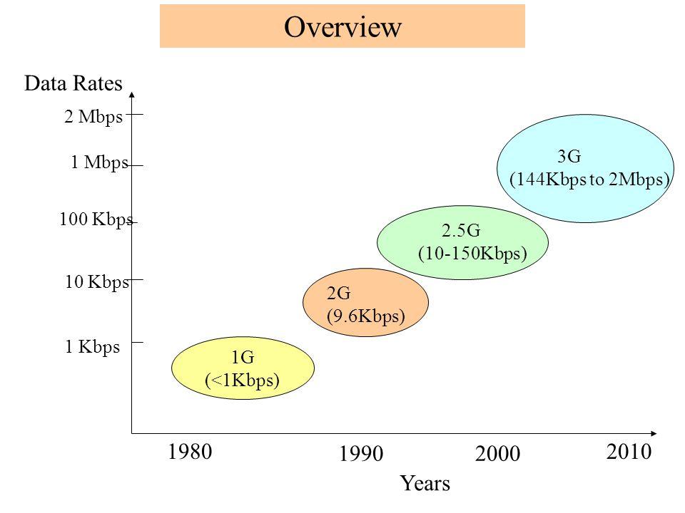 1G (<1Kbps) 1 Kbps 10 Kbps 100 Kbps 2 Mbps 1 Mbps Data Rates 1980 19902000 2010 2G (9.6Kbps) 2.5G (10-150Kbps) 3G (144Kbps to 2Mbps) Years Overview