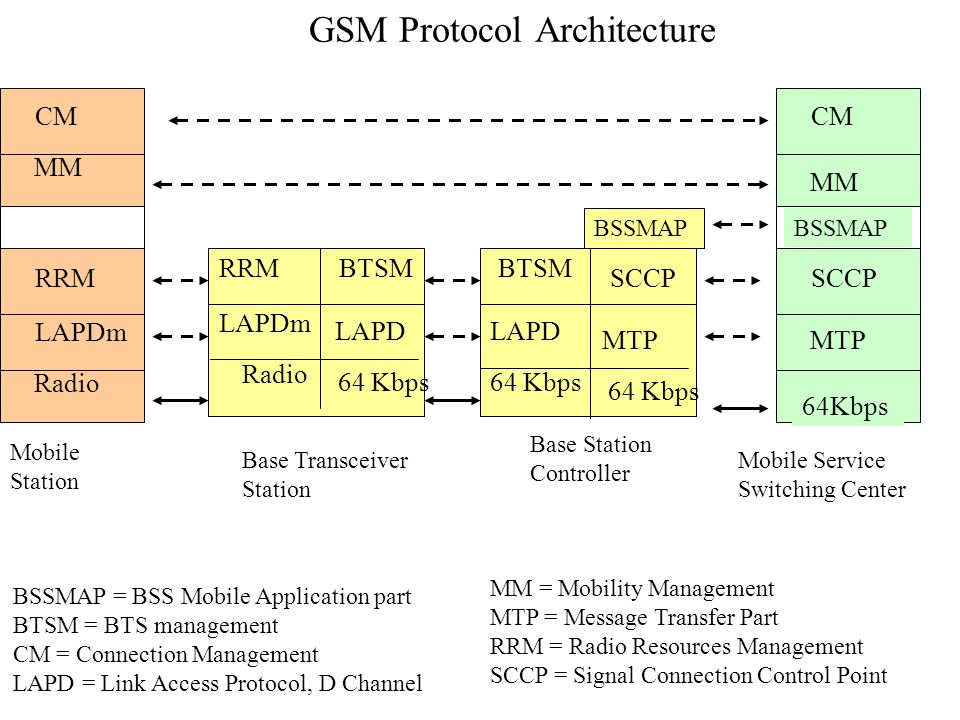 GSM Protocol Architecture BSSMAP = BSS Mobile Application part BTSM = BTS management CM = Connection Management LAPD = Link Access Protocol, D Channel Base Transceiver Station Mobile Station Radio LAPDm RRM Radio LAPDm RRM MM CM 64 Kbps LAPD BTSM 64 Kbps MTP SCCP Base Station Controller 64 Kbps LAPD BTSM BSSMAP 64Kbps MTP SCCP MM CM BSSMAP Mobile Service Switching Center MM = Mobility Management MTP = Message Transfer Part RRM = Radio Resources Management SCCP = Signal Connection Control Point