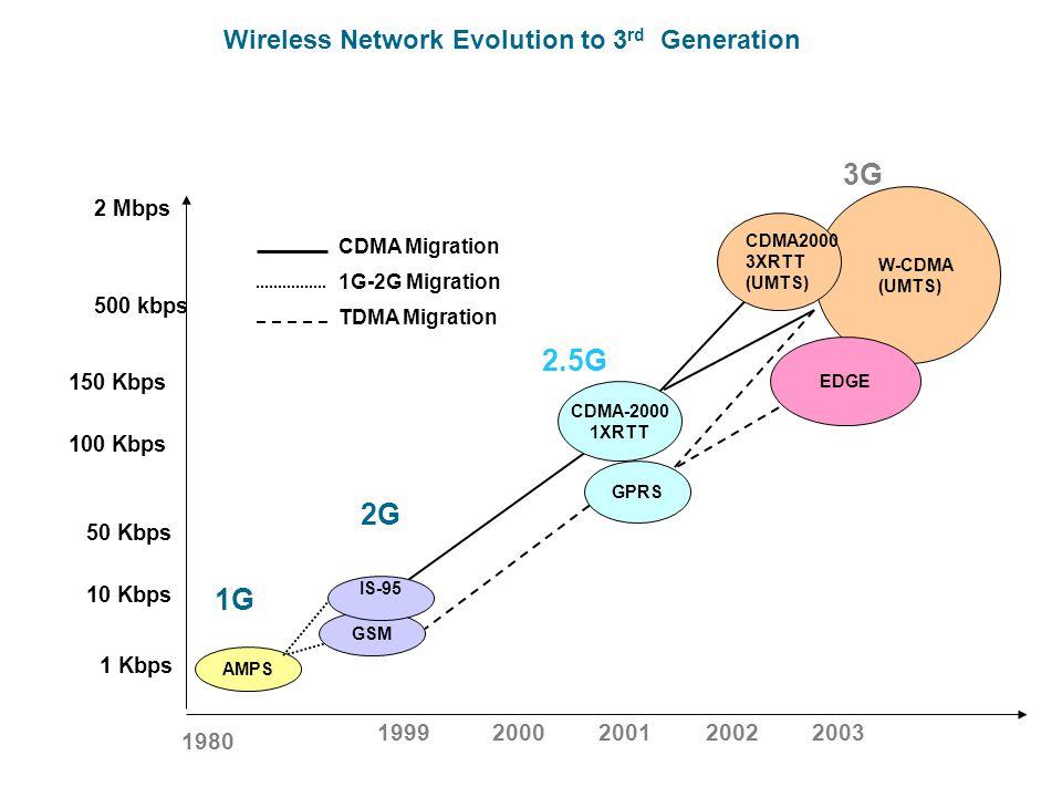 Wireless Network Evolution to 3 rd Generation Enabling Technologies AMPS GSM IS-95 GPRS CDMA-2000 1XRTT EDGE CDMA2000 3XRTT (UMTS) 2.5G 3G 2G 2 Mbps 5