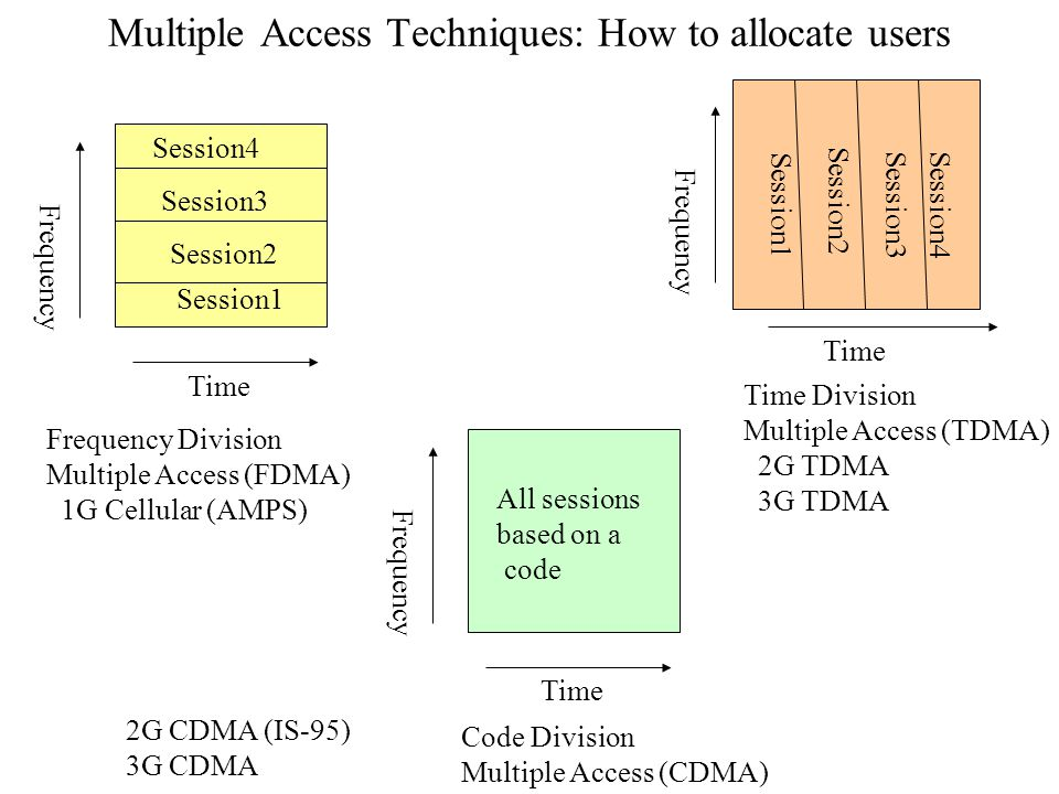 Multiple Access Techniques: How to allocate users Time Frequency Session1 Session2 Session3 Session4 Frequency Division Multiple Access (FDMA) 1G Cellular (AMPS) Time Frequency Time Division Multiple Access (TDMA) 2G TDMA 3G TDMA Session2 Session3 Session1 Session4 Time Frequency Code Division Multiple Access (CDMA) All sessions based on a code 2G CDMA (IS-95) 3G CDMA