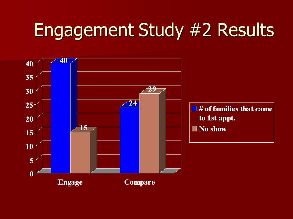 Engagement Study #2 Results