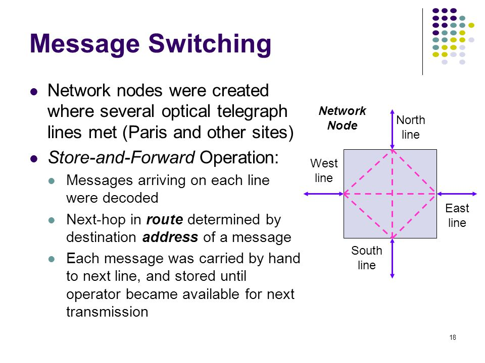 18 Message Switching Network nodes were created where several optical telegraph lines met (Paris and other sites) Store-and-Forward Operation: Messages arriving on each line were decoded Next-hop in route determined by destination address of a message Each message was carried by hand to next line, and stored until operator became available for next transmission North line South line West line East line Network Node