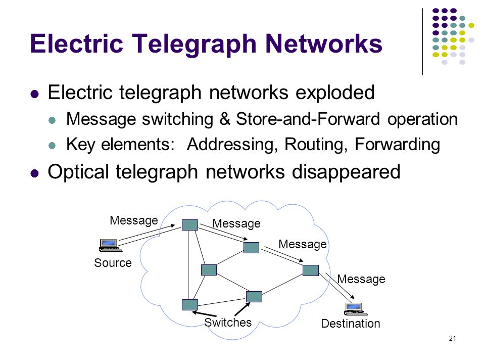 21 Switches Message Destination Source Message Electric telegraph networks exploded Message switching & Store-and-Forward operation Key elements: Addressing, Routing, Forwarding Optical telegraph networks disappeared Electric Telegraph Networks