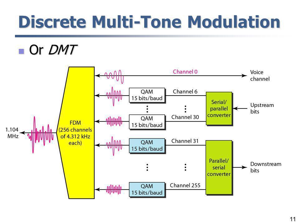 11 Discrete Multi-Tone Modulation Or DMT Or DMT