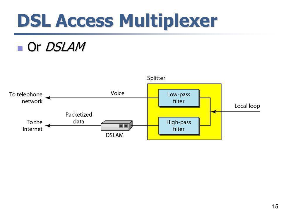 15 DSL Access Multiplexer Or DSLAM Or DSLAM