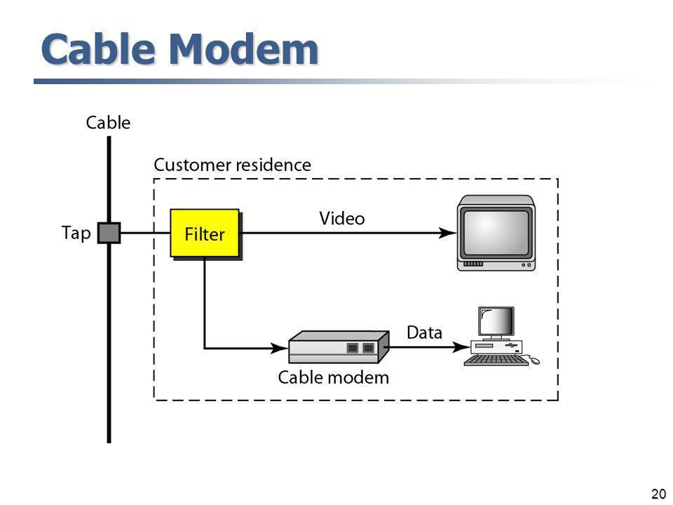 20 Cable Modem