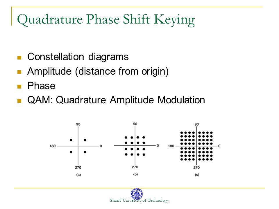 Sharif University of Technology Quadrature Phase Shift Keying Constellation diagrams Amplitude (distance from origin) Phase QAM: Quadrature Amplitude Modulation