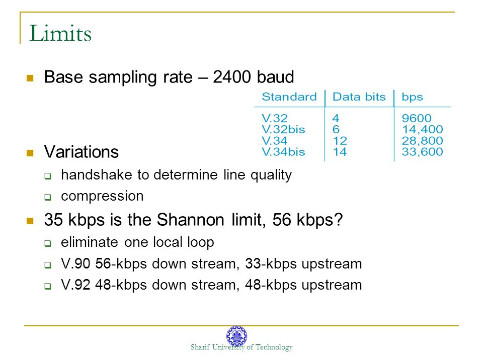 Sharif University of Technology Limits Base sampling rate – 2400 baud Variations handshake to determine line quality compression 35 kbps is the Shanno