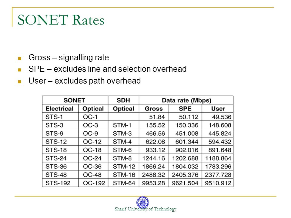 Sharif University of Technology SONET Rates Gross – signalling rate SPE – excludes line and selection overhead User – excludes path overhead