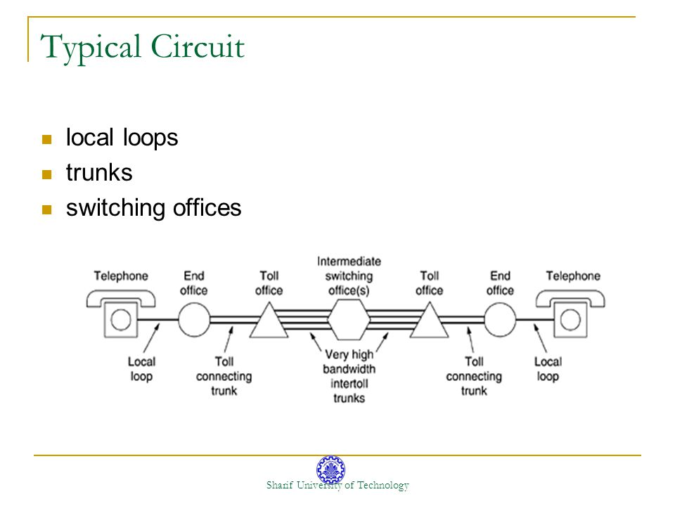 Sharif University of Technology Typical Circuit local loops trunks switching offices