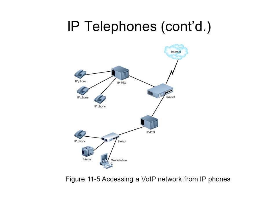 IP Telephones (contd.) Figure 11-5 Accessing a VoIP network from IP phones