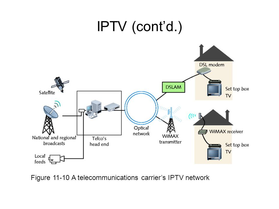 IPTV (contd.) Figure 11-10 A telecommunications carriers IPTV network