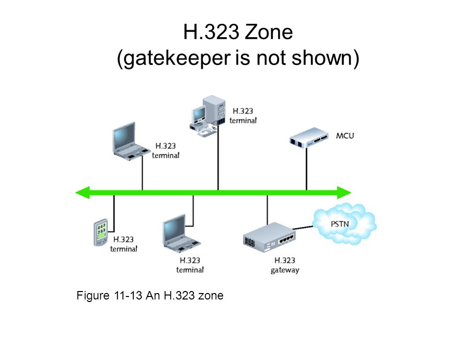 H.323 Zone (gatekeeper is not shown) Figure 11-13 An H.323 zone