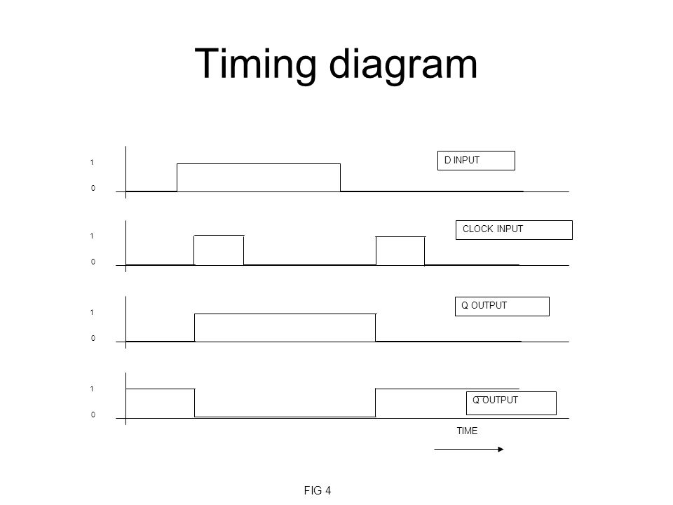 Timing diagram 0 1 0 1 0 1 0 1 D INPUT CLOCK INPUT Q OUTPUT TIME FIG 4