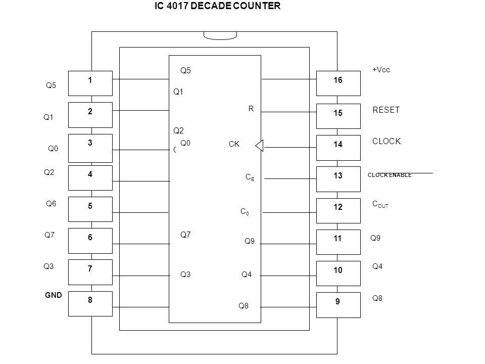 Q1 Q2 Q6 Q3 RESET CLOCK CLOCK ENABLE C OUT Q9 Q4 Q8 Q7 Q4 Q9 C0C0 Q0 Q5 R CK CECE Q8 +Vcc Q5 Q1 Q0 Q2 Q6 Q7 Q3 IC 4017 DECADE COUNTER 11 9 12 13 14 15