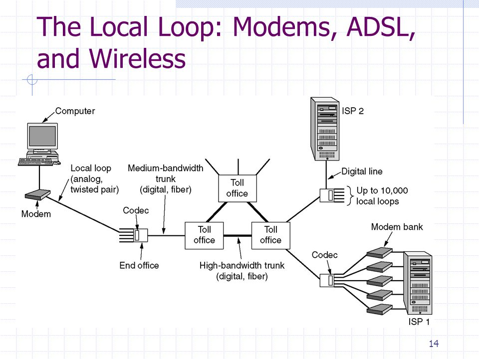 14 The Local Loop: Modems, ADSL, and Wireless