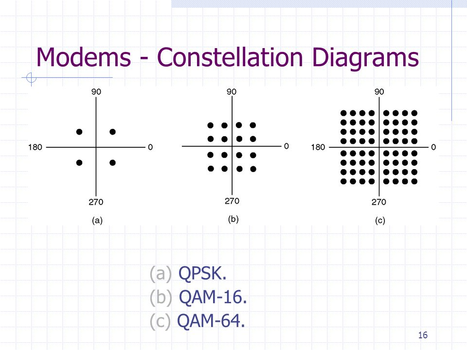 16 Modems - Constellation Diagrams (a) QPSK. (b) QAM-16. (c) QAM-64.