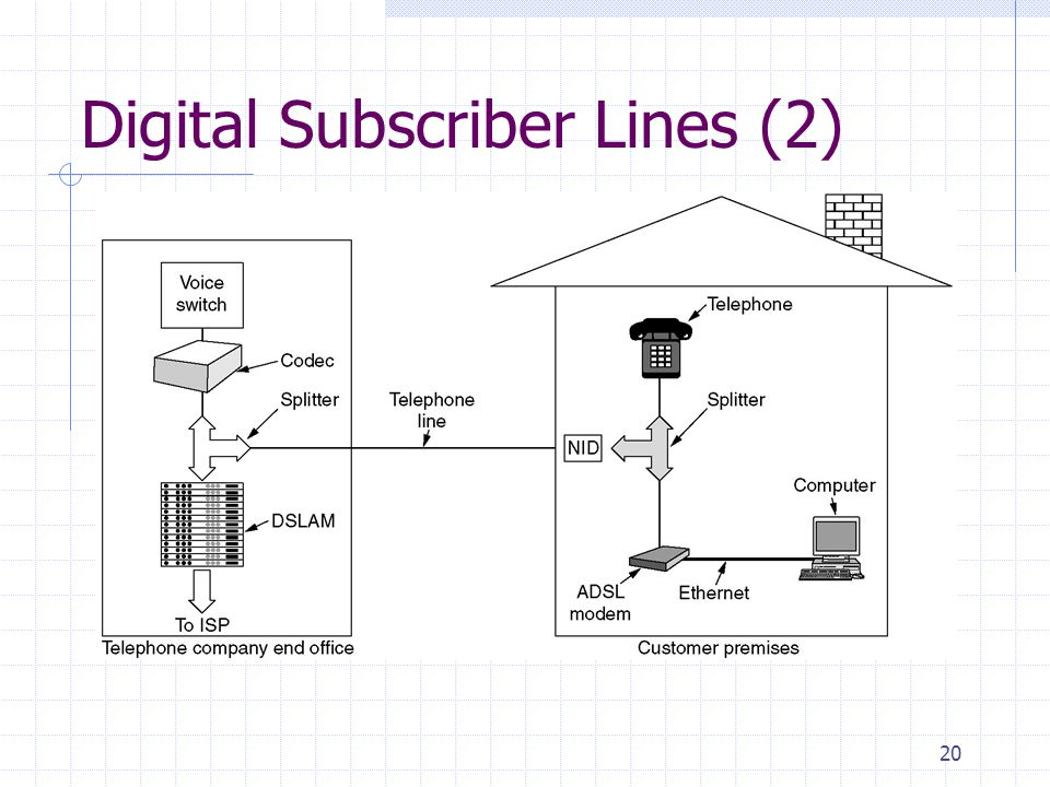 20 Digital Subscriber Lines (2) A typical ADSL equipment configuration.
