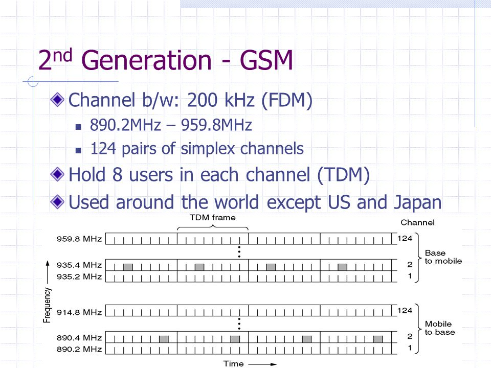 34 2 nd Generation - GSM Channel b/w: 200 kHz (FDM) 890.2MHz – 959.8MHz 124 pairs of simplex channels Hold 8 users in each channel (TDM) Used around t