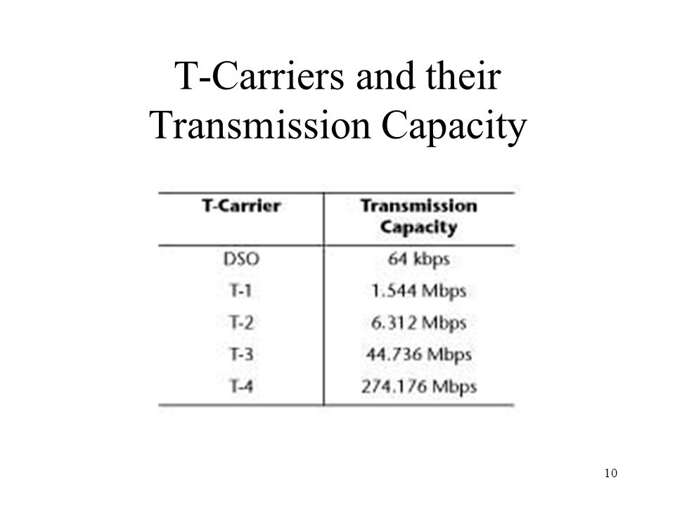 10 T-Carriers and their Transmission Capacity