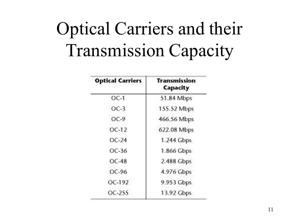 11 Optical Carriers and their Transmission Capacity