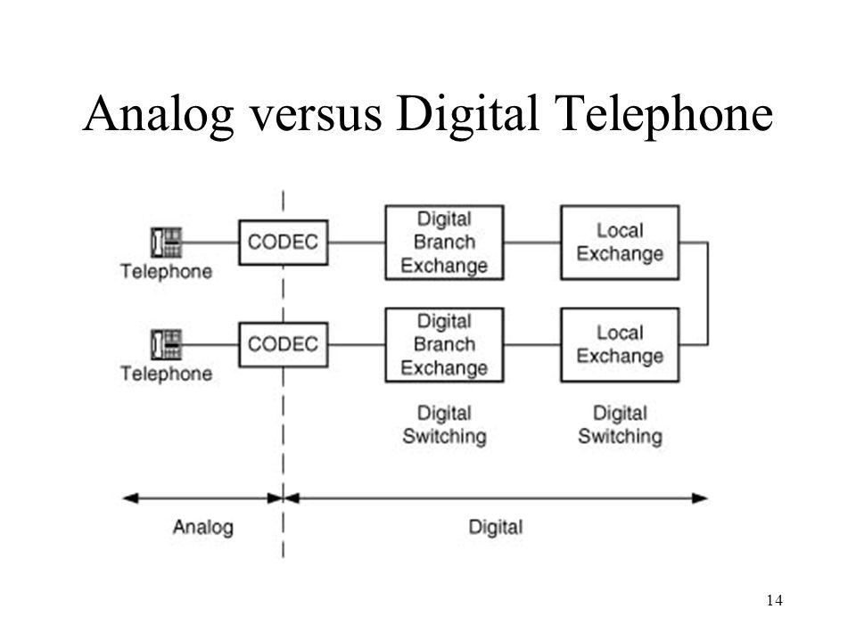 14 Analog versus Digital Telephone