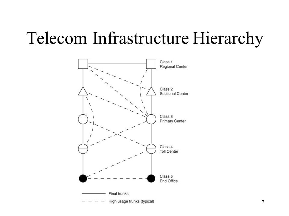 7 Telecom Infrastructure Hierarchy