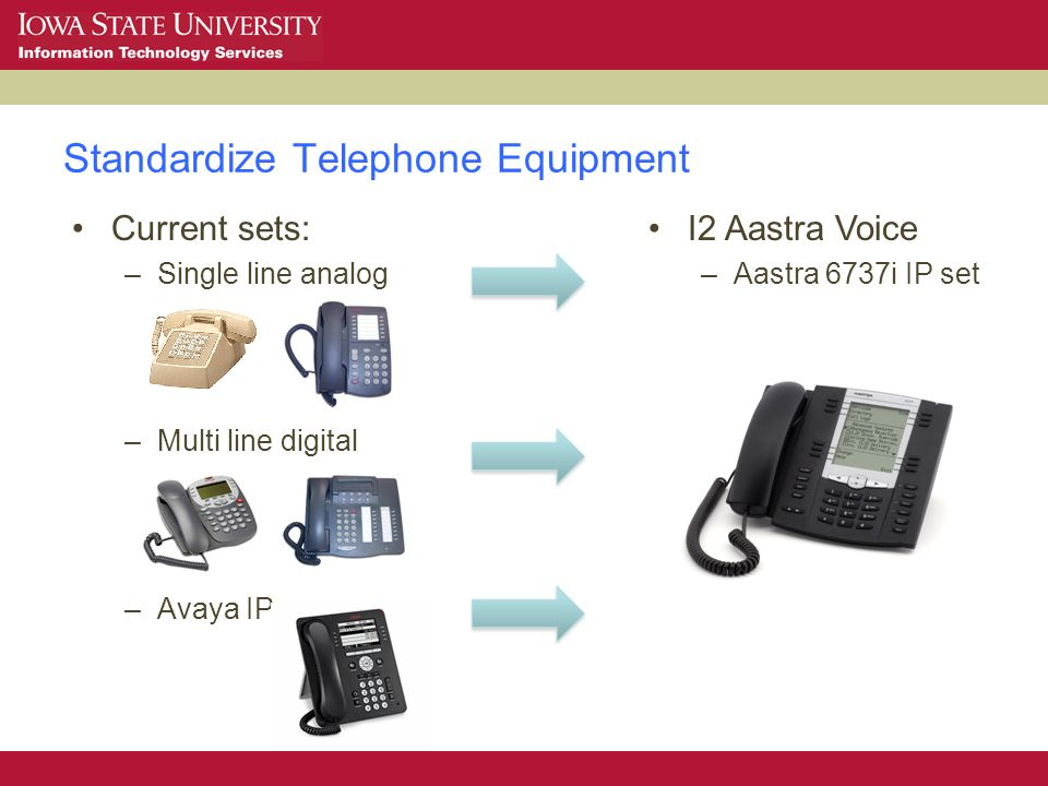 Standardize Telephone Equipment Current sets: –Single line analog –Multi line digital –Avaya IP I2 Aastra Voice –Aastra 6737i IP set