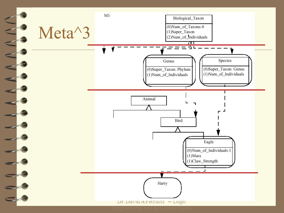 Dr. David A Ferrucci -- Logic Programming and AI Lecture Notes Meta^3