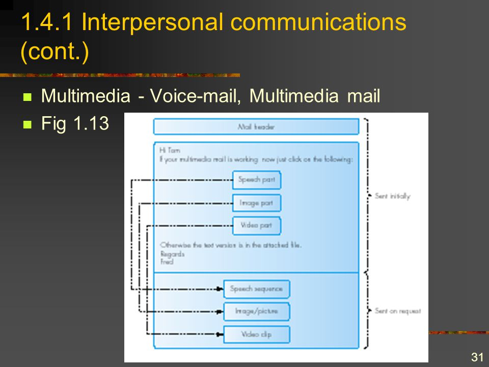 31 1.4.1 Interpersonal communications (cont.) Multimedia - Voice-mail, Multimedia mail Fig 1.13