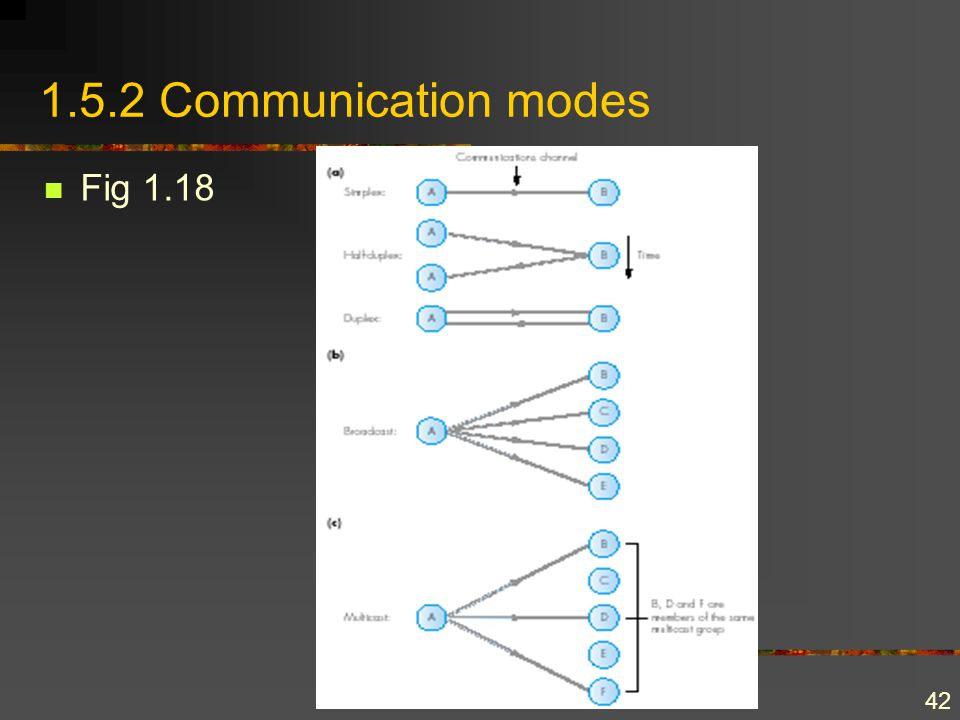42 1.5.2 Communication modes Fig 1.18