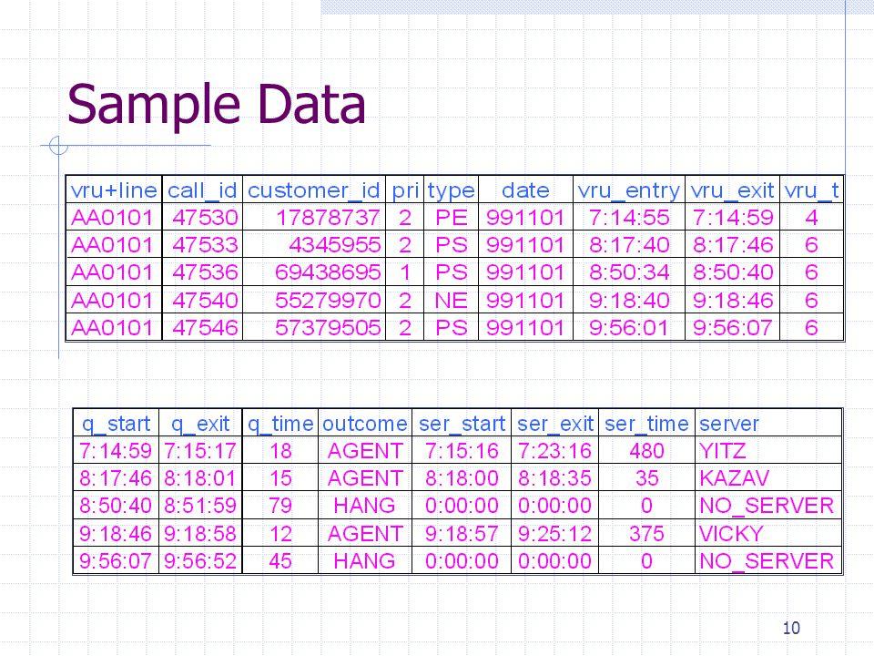 10 Sample Data