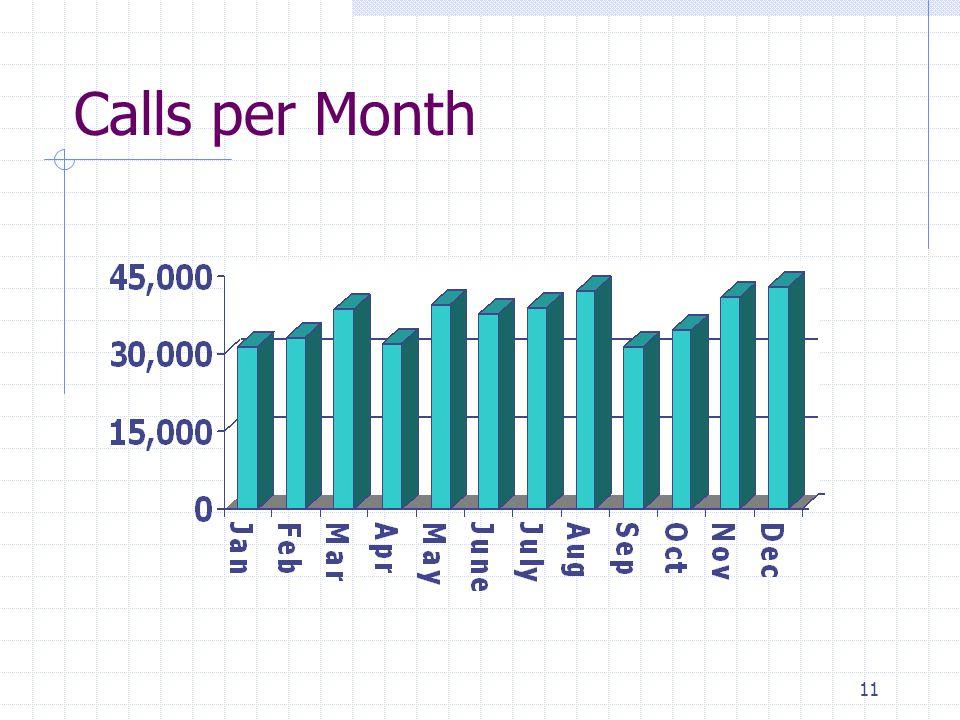 11 Calls per Month