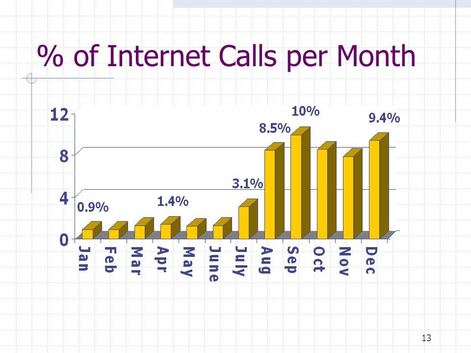 13 % of Internet Calls per Month