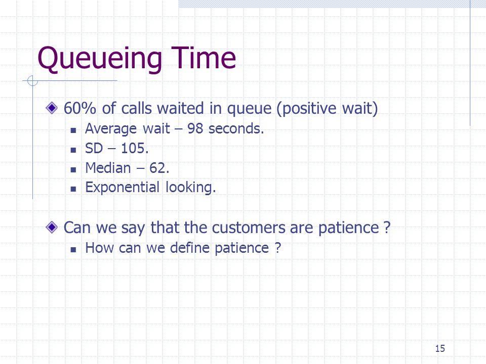 15 Queueing Time 60% of calls waited in queue (positive wait) Average wait – 98 seconds.