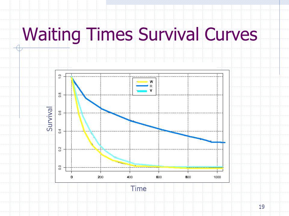 19 Waiting Times Survival Curves Time Survival
