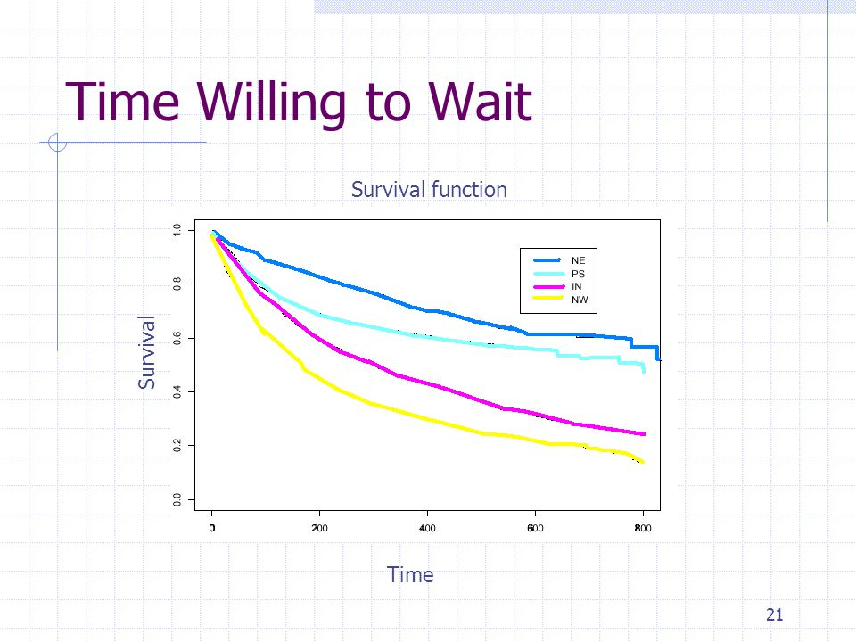 21 Time Willing to Wait Time Survival Survival function