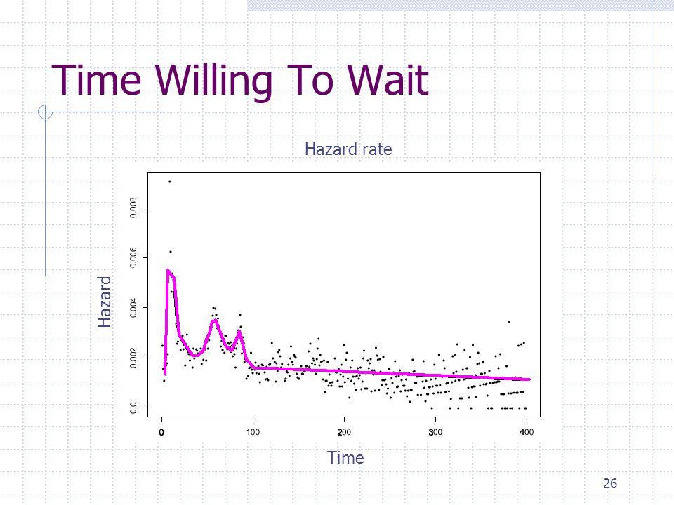 26 Time Willing To Wait Hazard rate Time Hazard