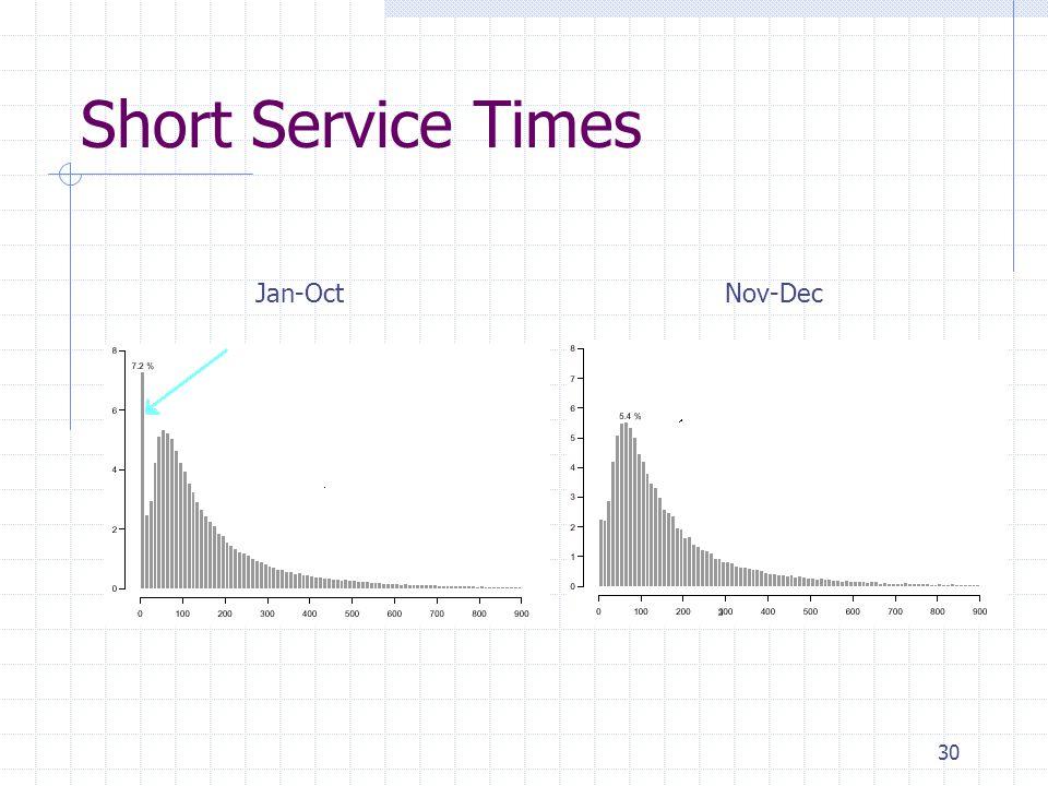 30 Short Service Times Jan-OctNov-Dec