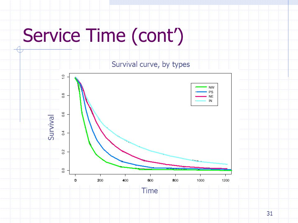 31 Service Time (cont) Survival curve, by types Time Survival