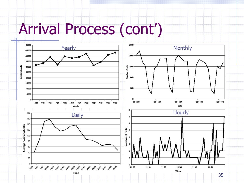 35 Arrival Process (cont) YearlyMonthly Daily Hourly